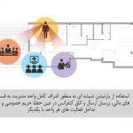 نمای داخلی دفتر بیمه